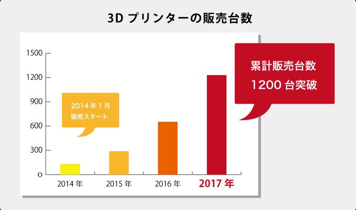 3Dプリンターの累計販売台数